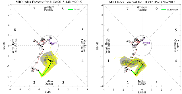 MJO phase models