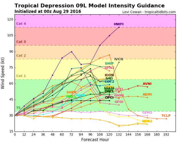 9 ATCF intensity.png
