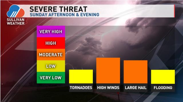 severe threat 5-28