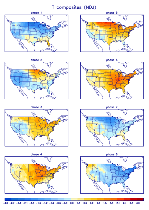 MJO phase temps