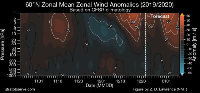 zonal wind anomalies